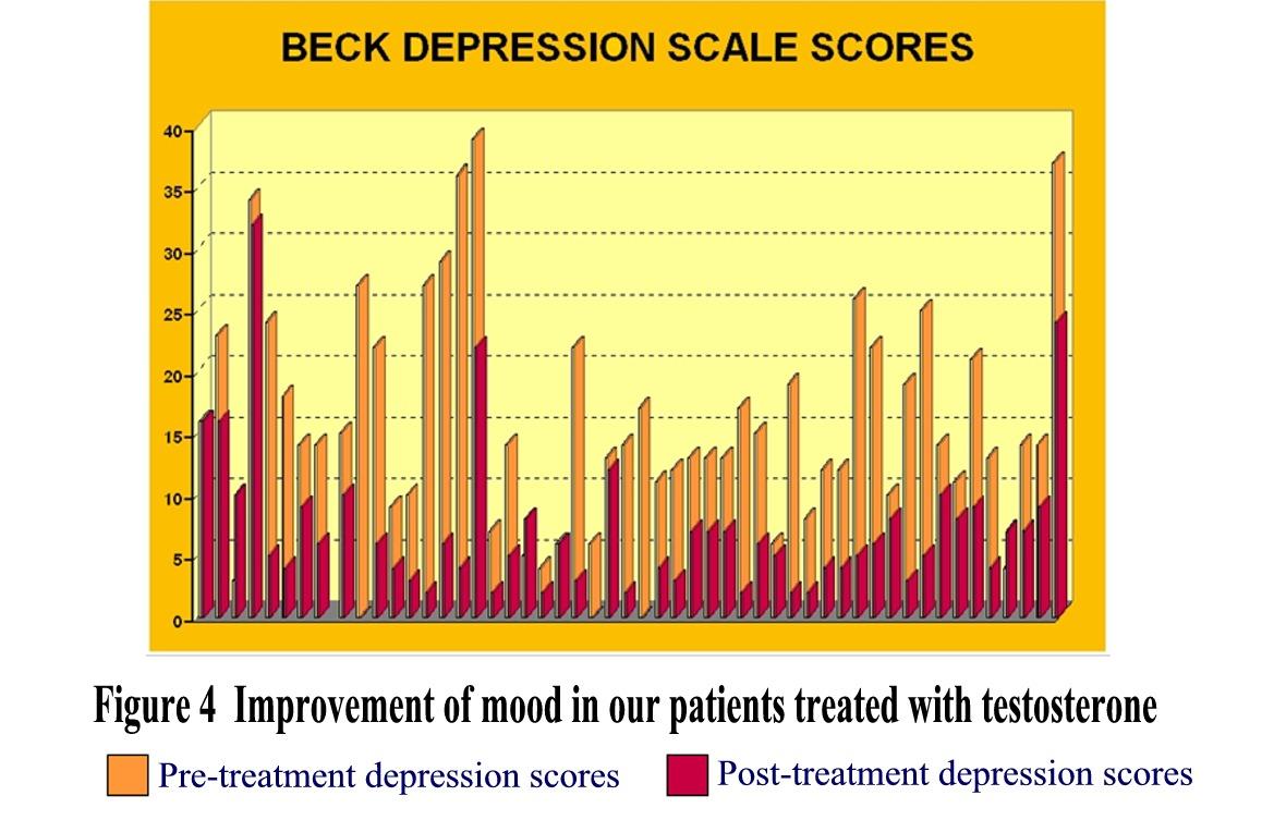 Beck Mood Improvement